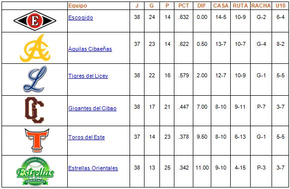 tabla de posiciones 06-12-2013