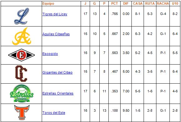 tabla de posiciones 08-11-2013