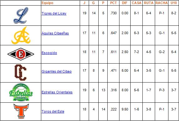 tabla de posiciones 10-11-2013