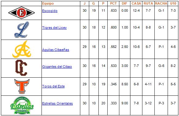 tabla de posiciones 26-11-2013