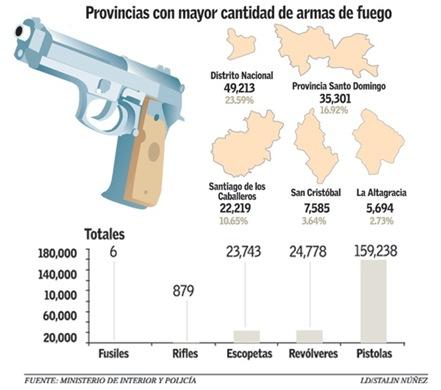 ARMAS en poder de ciudadanos