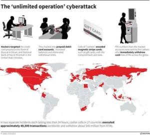Un enorme ciberrobo bancario de 45 millones de dólares alcanza a 27 países